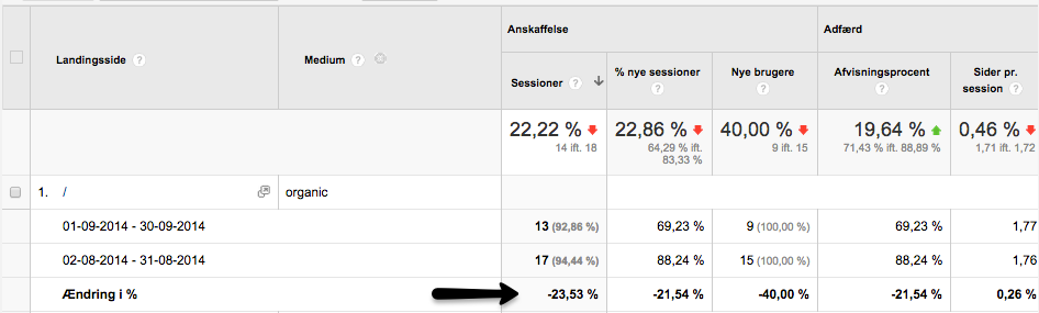 Google Analytics Organisk tab